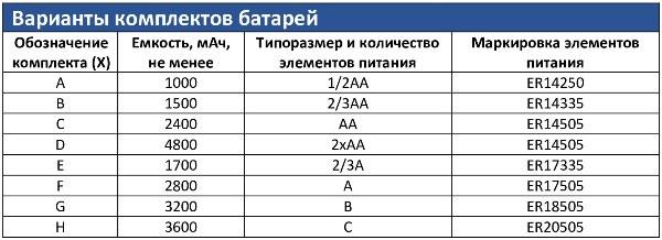 Варианты комплектов батарей Счетчик импульсов 4-х канальный ТЕРМИНАЛ-М-LoRaWAN